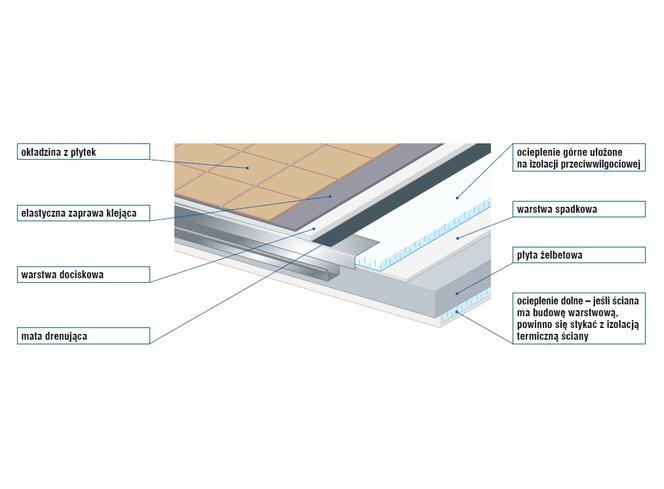 Izolacja Balkonu Jak Pozbyć Się Mostków Termicznych