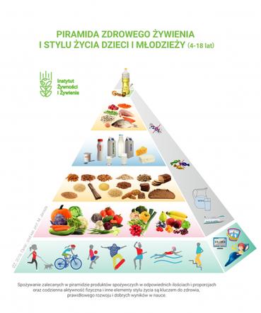 Piramida Zdrowego Zywienia I Stylu Zycia Dla Dzieci I Mlodziezy 2019