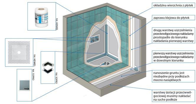 Hydroizolacja łazienki Folia W Płynie Czy Masa