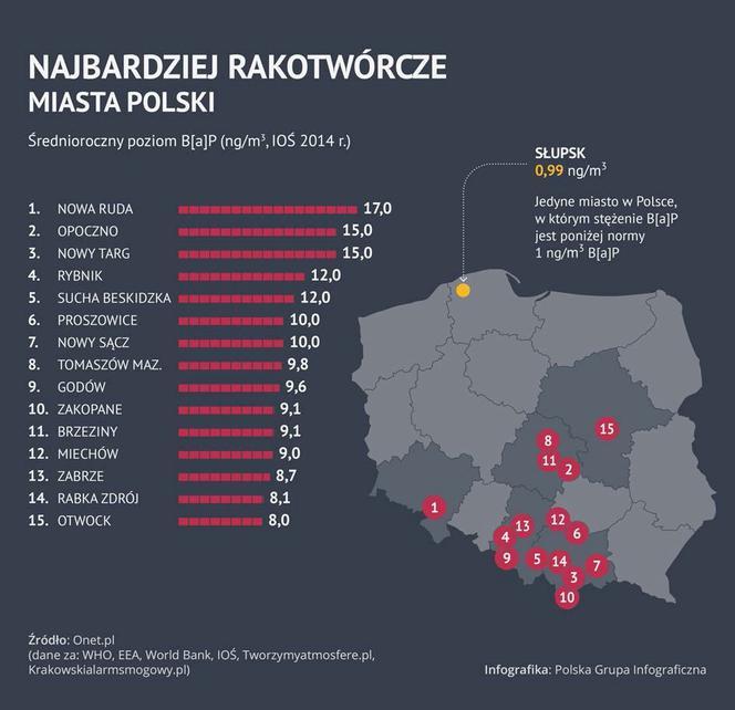 Najbardziej rakotwórcze miasta Polski