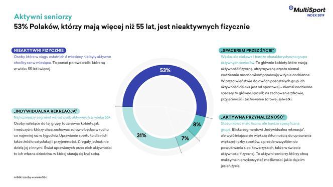 d2063e3f1131fa Ponad połowa polskich seniorów jest nieaktywna fizycznie - WFormie24.pl