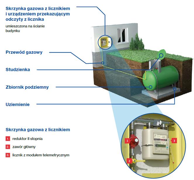 Podłączenie 2 zbiorników propanu