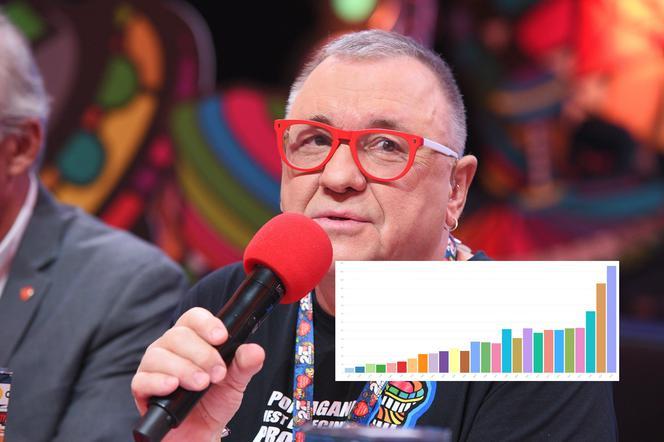 Wośp 2019 Aktualna Kwota Ile Zebrali Wolontariusze Będzie Rekord