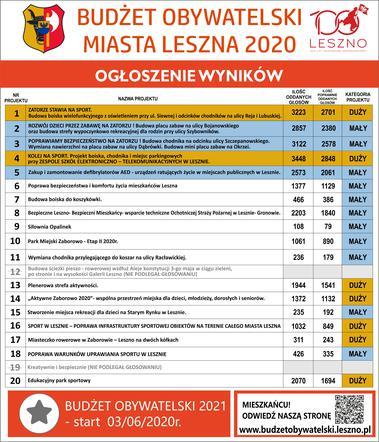 Zatorze zgarnęło prawie wszystko! Znamy wyniki Budżetu Obywatelskiego Leszna 2020.
