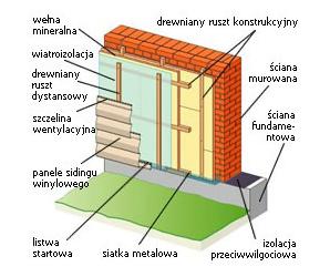 """Dwuwarstwowe ściany murowane ocieplone metodą """"lekką-suchą"""""""